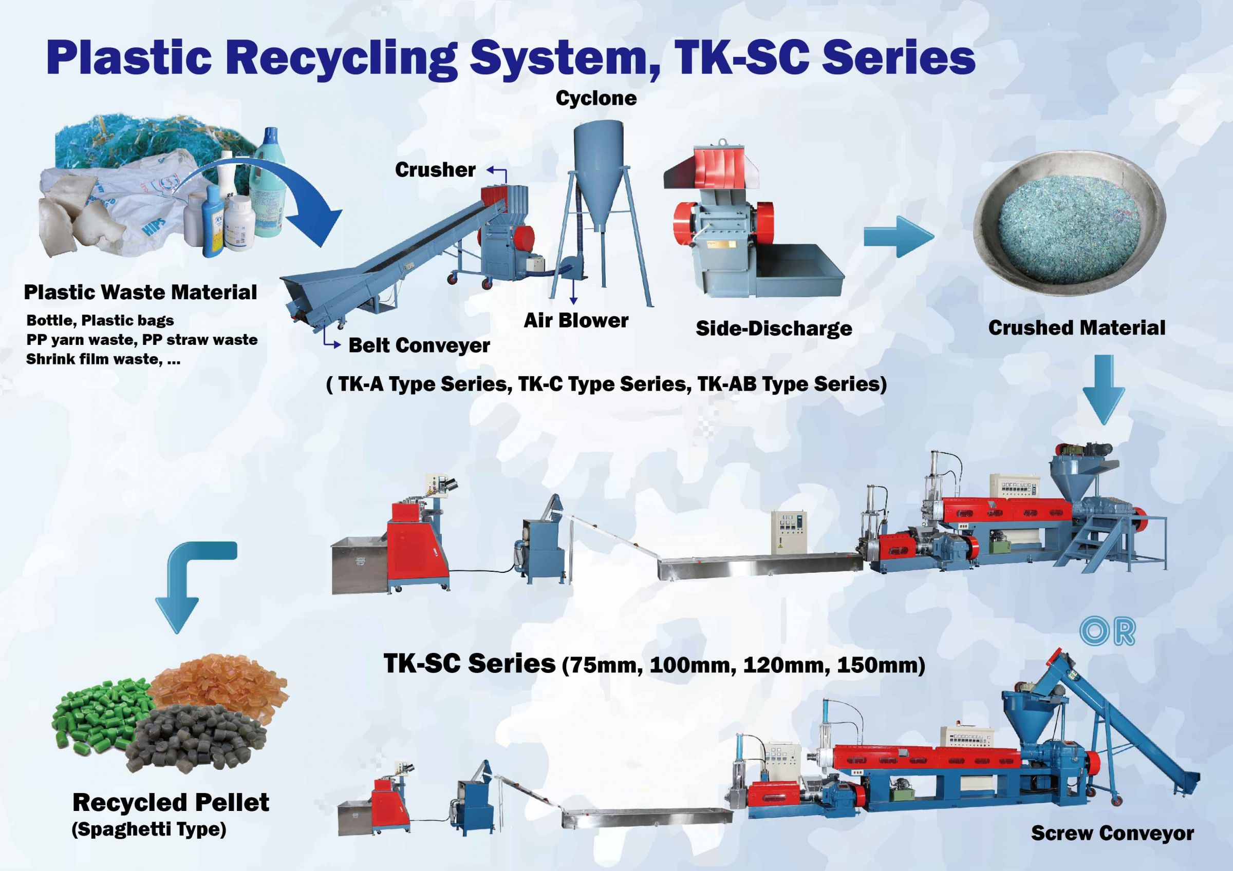 Flow Chart of Plastic Recycling System,TK-SC Series